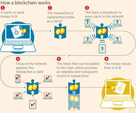 block-chain-works.jpg