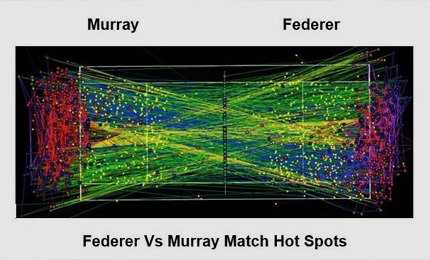 Real-time analytics in tennis